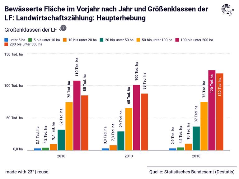 Bewässerte Fläche im Vorjahr nach Jahr und Größenklassen der LF: Landwirtschaftszählung: Haupterhebung