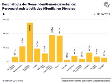 Beschäftigte der Gemeinden/Gemeindeverbände: Personalstandstatistik des öffentlichen Dienstes