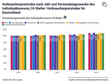 Verbraucherpreisindex nach Jahr und Verwendungszwecke des Individualkonsums,10-Steller: Verbraucherpreisindex für Deutschland