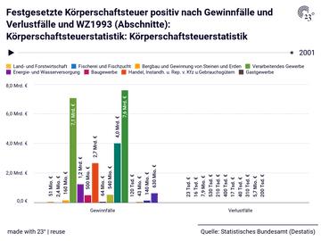 Festgesetzte Körperschaftsteuer positiv nach Gewinnfälle und Verlustfälle und WZ1993 (Abschnitte): Körperschaftsteuerstatistik: Körperschaftsteuerstatistik