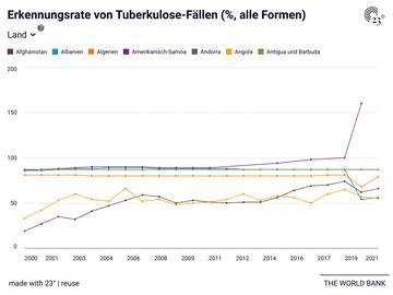 Erkennungsrate von Tuberkulose-Fällen (%, alle Formen)