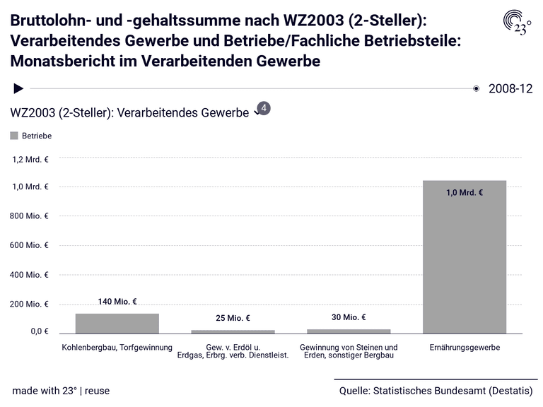 Bruttolohn- und -gehaltssumme nach WZ2003 (2-Steller): Verarbeitendes Gewerbe und Betriebe/Fachliche Betriebsteile: Monatsbericht im Verarbeitenden Gewerbe