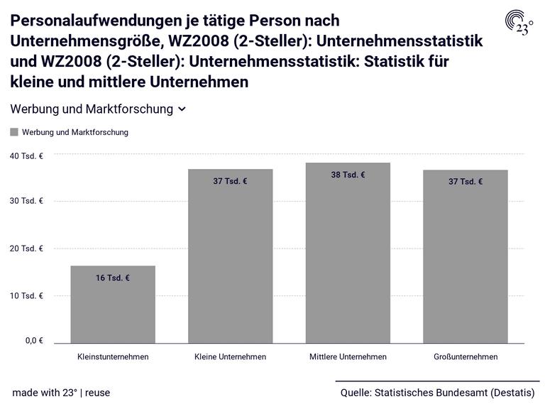 Personalaufwendungen je tätige Person nach Unternehmensgröße, WZ2008 (2-Steller): Unternehmensstatistik und WZ2008 (2-Steller): Unternehmensstatistik: Statistik für kleine und mittlere Unternehmen