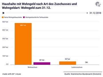 Haushalte mit Wohngeld nach Art des Zuschusses und Wohngeldart: Wohngeld zum 31.12.