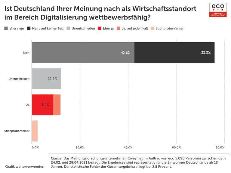 Ist Deutschland Ihrer Meinung nach als Wirtschaftsstandort im Bereich Digitalisierung wettbewerbsfähig?