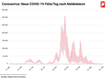 Coronavirus: Neue COVID-19-Fälle/Tag nach Meldedatum*