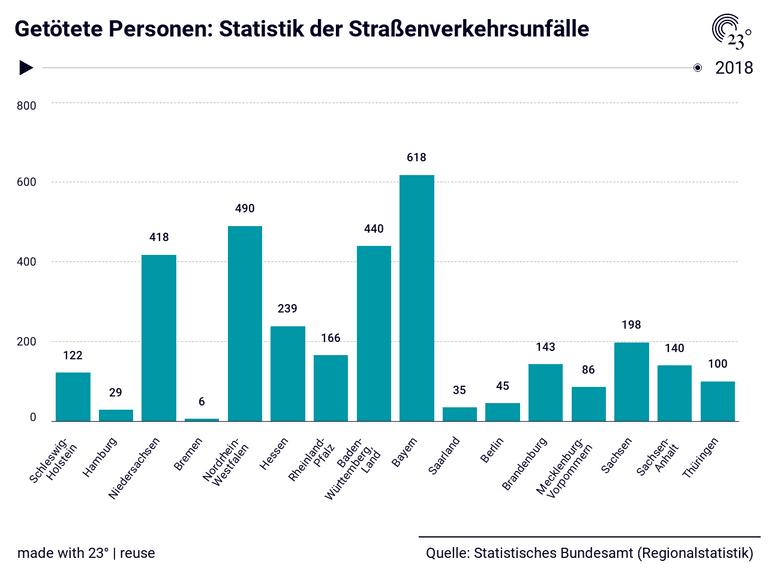Getötete Personen: Statistik der Straßenverkehrsunfälle