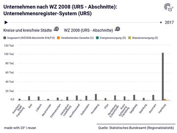 Unternehmen nach WZ 2008 (URS - Abschnitte): Unternehmensregister-System (URS)