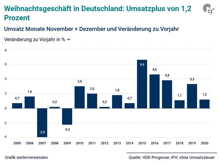 Weihnachtsgeschäft in Deutschland: Umsatzplus von 1,2 Prozent