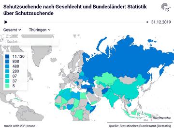 Schutzsuchende nach Geschlecht und Bundesländer: Statistik über Schutzsuchende