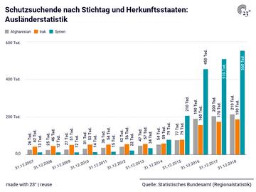 Schutzsuchende nach Stichtag und Herkunftsstaaten: Ausländerstatistik