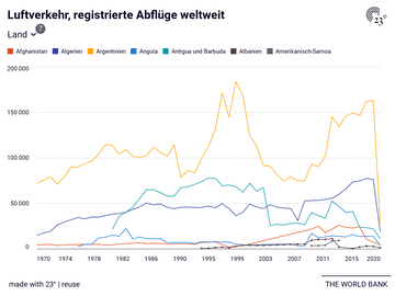 Luftverkehr, registrierte Abflüge weltweit