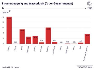 Stromerzeugung aus Wasserkraft (% der Gesamtmenge)