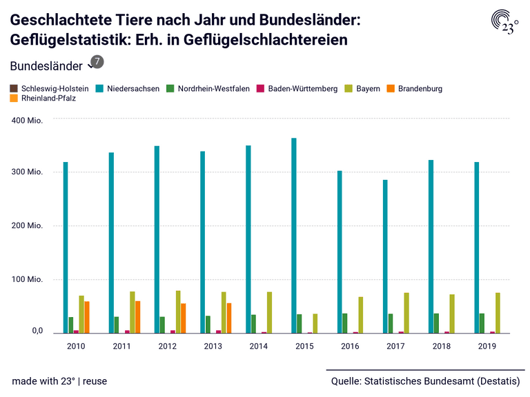Geschlachtete Tiere nach Jahr und Bundesländer: Geflügelstatistik: Erh. in Geflügelschlachtereien