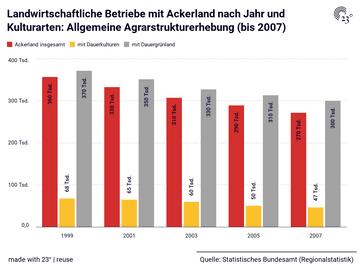 Landwirtschaftliche Betriebe mit Ackerland nach Jahr und Kulturarten: Allgemeine Agrarstrukturerhebung (bis 2007)