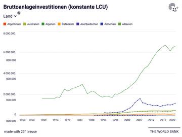 Bruttoanlageinvestitionen (konstante LCU)