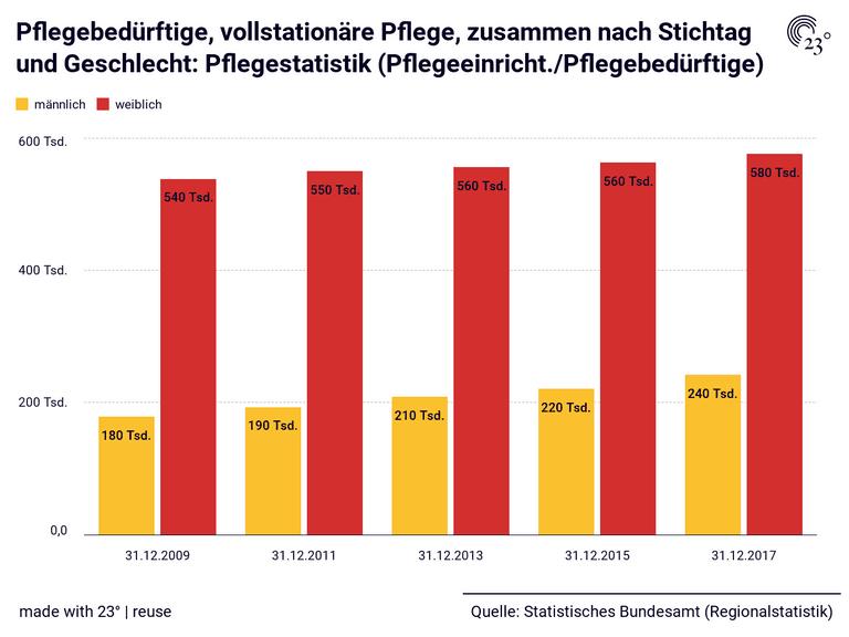 Pflegebedürftige, vollstationäre Pflege, zusammen nach Stichtag und Geschlecht: Pflegestatistik (Pflegeeinricht./Pflegebedürftige)