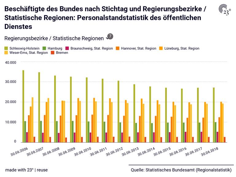 Beschäftigte des Bundes nach Stichtag und Regierungsbezirke / Statistische Regionen: Personalstandstatistik des öffentlichen Dienstes