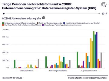 Tätige Personen nach Rechtsform und WZ2008: Unternehmensdemografie: Unternehmensregister-System (URS)