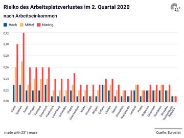 Risiko des Arbeitsplatzverlustes im 2. Quartal 2020