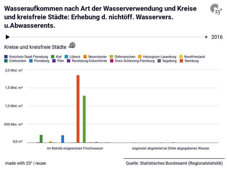 Wasseraufkommen nach Art der Wasserverwendung und Kreise und kreisfreie Städte: Erhebung d. nichtöff. Wasservers. u.Abwasserents.