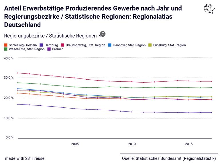 Anteil Erwerbstätige Produzierendes Gewerbe nach Jahr und Regierungsbezirke / Statistische Regionen: Regionalatlas Deutschland