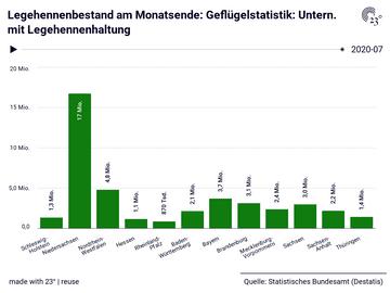 Legehennenbestand am Monatsende: Geflügelstatistik: Untern. mit Legehennenhaltung