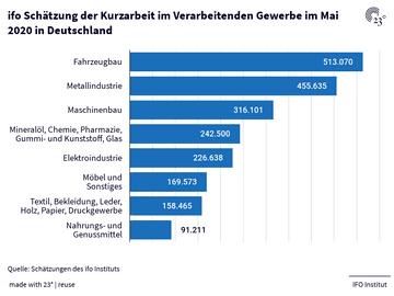 ifo Schätzung der Kurzarbeit im Verarbeitenden Gewerbe im Mai 2020 in Deutschland