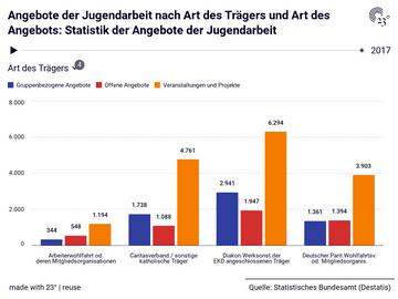 Angebote der Jugendarbeit nach Art des Trägers und Art des Angebots: Statistik der Angebote der Jugendarbeit