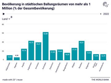 Bevölkerung in städtischen Ballungsräumen von mehr als 1 Million (% der Gesamtbevölkerung)