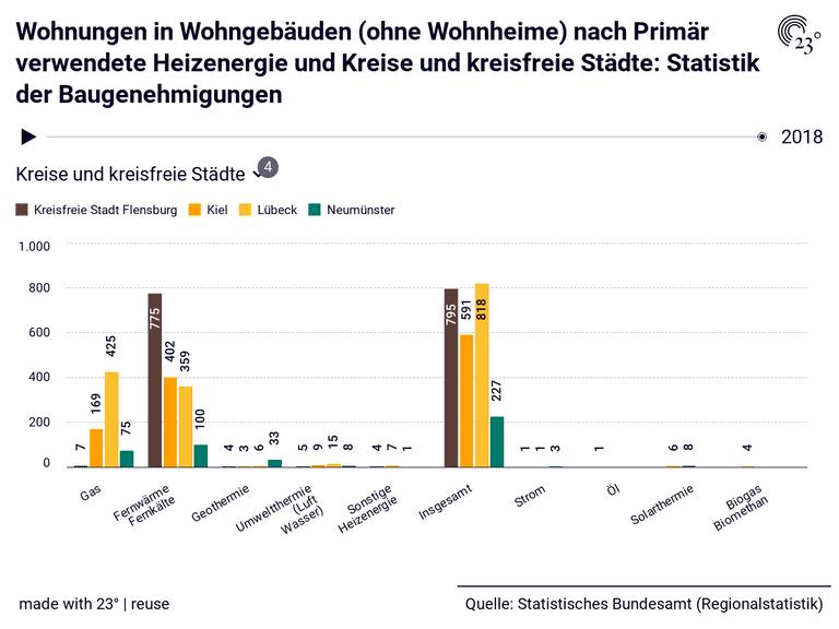 Wohnungen in Wohngebäuden (ohne Wohnheime) nach Primär verwendete Heizenergie und Kreise und kreisfreie Städte: Statistik der Baugenehmigungen