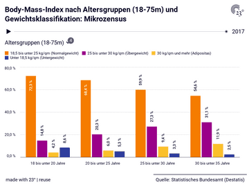 Body-Mass-Index nach Altersgruppen (18-75m) und Gewichtsklassifikation: Mikrozensus