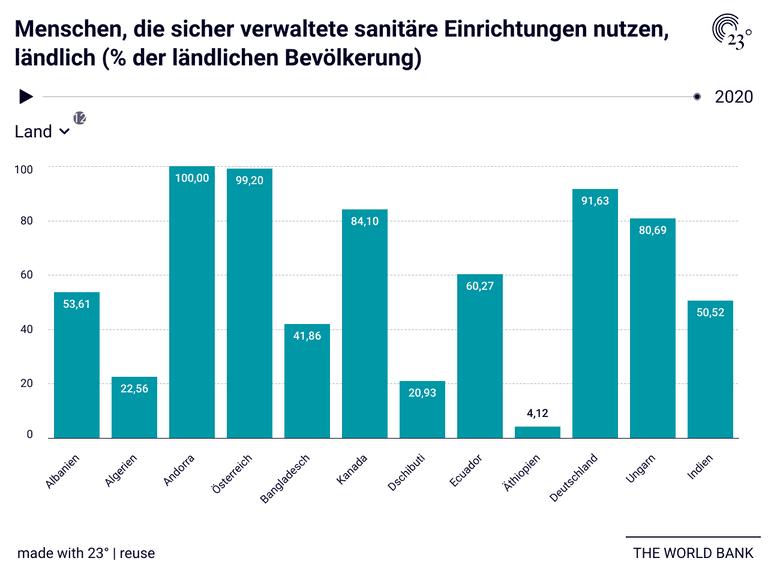 Menschen, die sicher verwaltete sanitäre Einrichtungen nutzen, ländlich (% der ländlichen Bevölkerung)