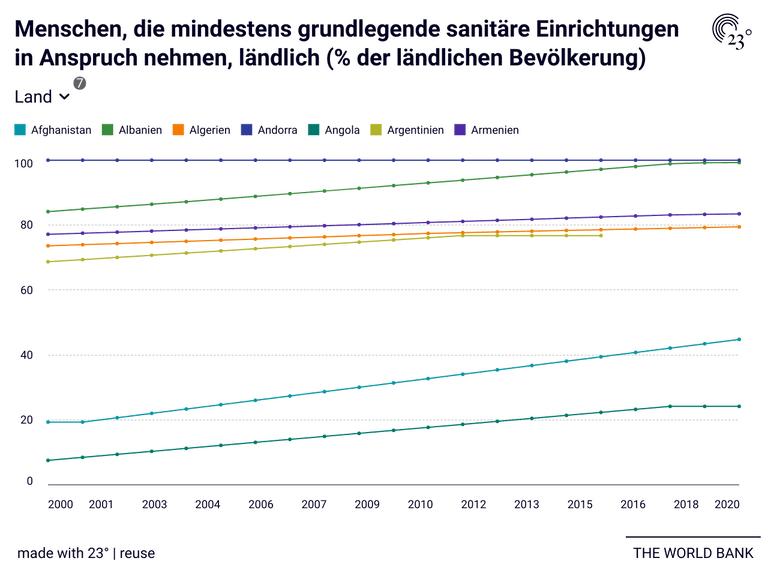 Menschen, die mindestens grundlegende sanitäre Einrichtungen in Anspruch nehmen, ländlich (% der ländlichen Bevölkerung)