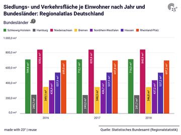 Siedlungs- und Verkehrsfläche je Einwohner nach Jahr und Bundesländer: Regionalatlas Deutschland