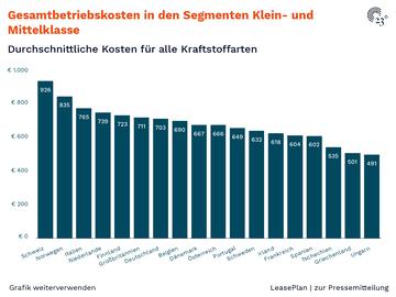 Gesamtbetriebskosten in den Segmenten Klein- und Mittelklasse