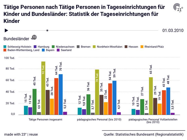 Tätige Personen nach Tätige Personen in Tageseinrichtungen für Kinder und Bundesländer: Statistik der Tageseinrichtungen für Kinder