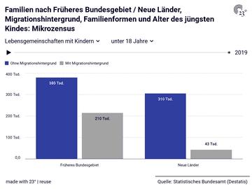 Familien nach Früheres Bundesgebiet / Neue Länder, Migrationshintergrund, Familienformen und Alter des jüngsten Kindes: Mikrozensus