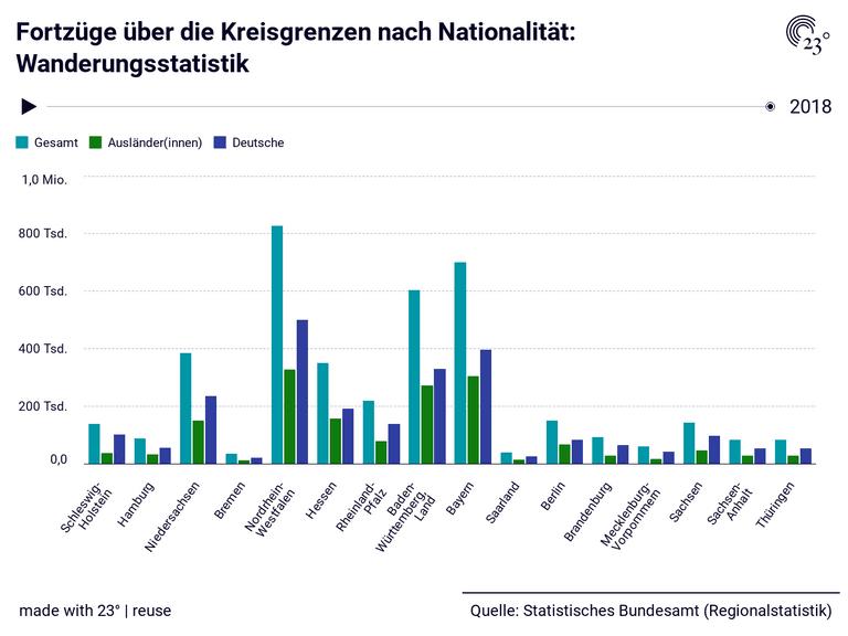 Fortzüge über die Kreisgrenzen nach Nationalität: Wanderungsstatistik