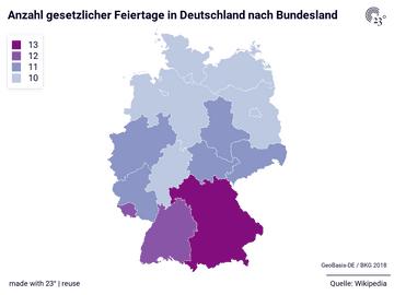 Anzahl gesetzlicher Feiertage in Deutschland nach Bundesland