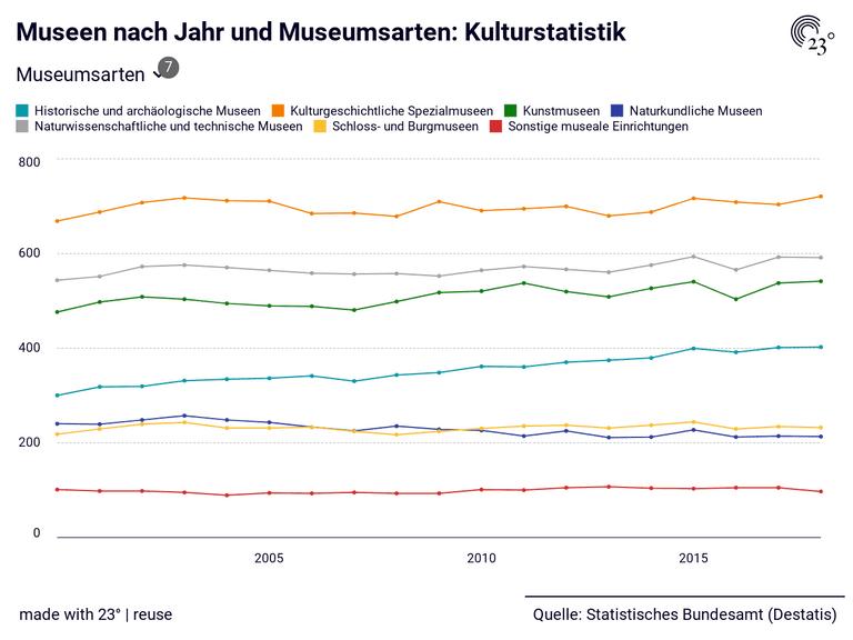 Museen nach Jahr und Museumsarten: Kulturstatistik