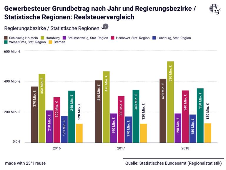 Gewerbesteuer Grundbetrag nach Jahr und Regierungsbezirke / Statistische Regionen: Realsteuervergleich