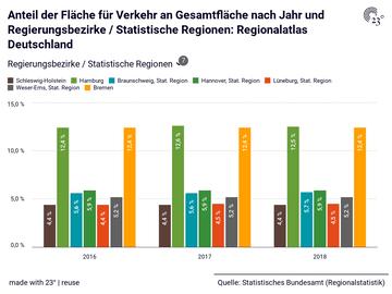 Anteil der Fläche für Verkehr an Gesamtfläche nach Jahr und Regierungsbezirke / Statistische Regionen: Regionalatlas Deutschland
