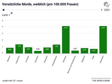 Vorsätzliche Morde, weiblich (pro 100.000 Frauen)