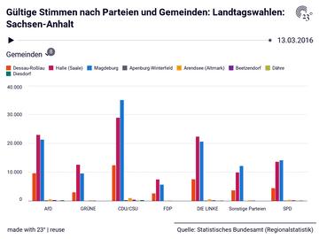 Gültige Stimmen nach Parteien und Gemeinden: Landtagswahlen: Sachsen-Anhalt