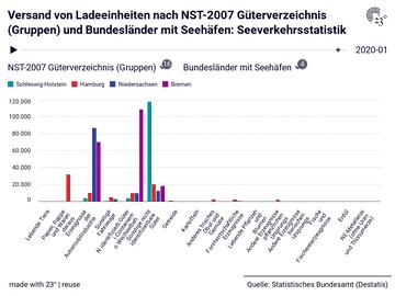 Versand von Ladeeinheiten nach NST-2007 Güterverzeichnis (Gruppen) und Bundesländer mit Seehäfen: Seeverkehrsstatistik
