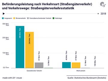 Beförderungsleistung nach Verkehrsart (Straßengüterverkehr) und Verkehrswege: Straßengüterverkehrsstatistik