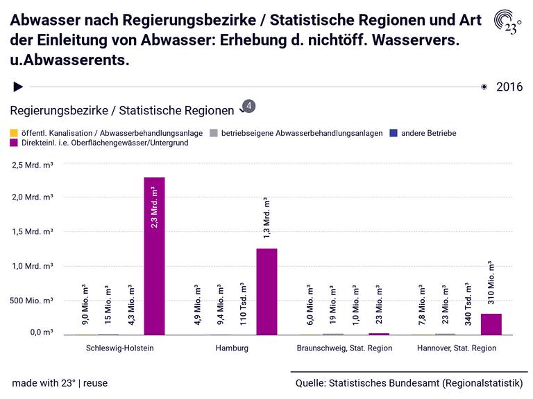 Abwasser nach Regierungsbezirke / Statistische Regionen und Art der Einleitung von Abwasser: Erhebung d. nichtöff. Wasservers. u.Abwasserents.