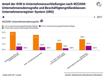 Anteil der SVB in Unternehmensschließungen nach WZ2008: Unternehmensdemografie und Beschäftigtengrößenklassen: Unternehmensregister-System (URS)