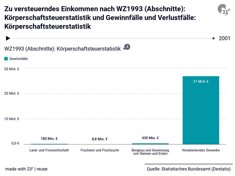 Zu versteuerndes Einkommen nach WZ1993 (Abschnitte): Körperschaftsteuerstatistik und Gewinnfälle und Verlustfälle: Körperschaftsteuerstatistik